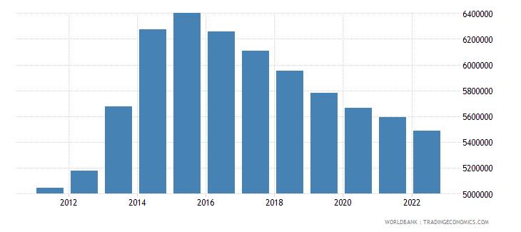lebanon population total wb data