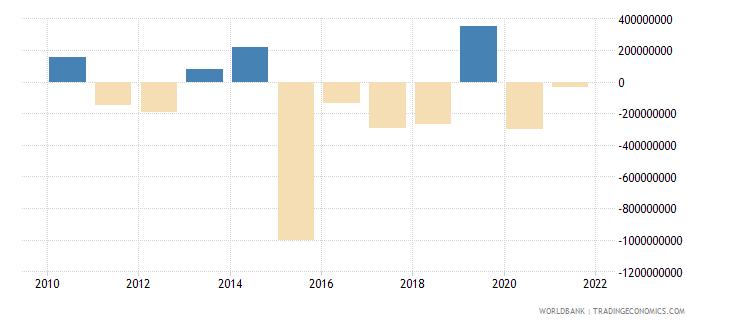 lebanon portfolio equity net inflows bop us dollar wb data