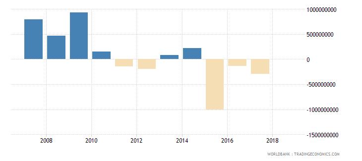 lebanon portfolio investment equity drs us dollar wb data