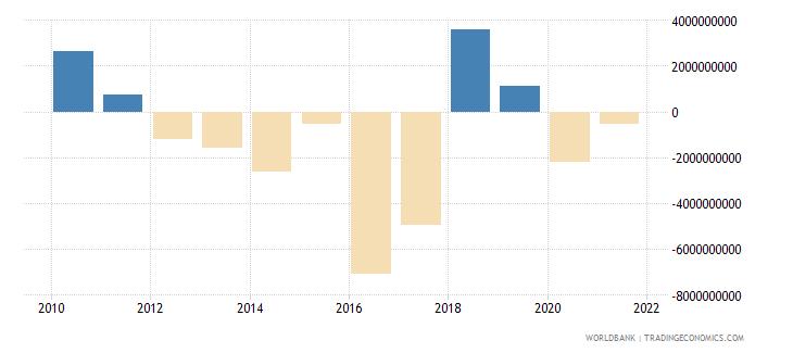 lebanon portfolio investment excluding lcfar bop us dollar wb data