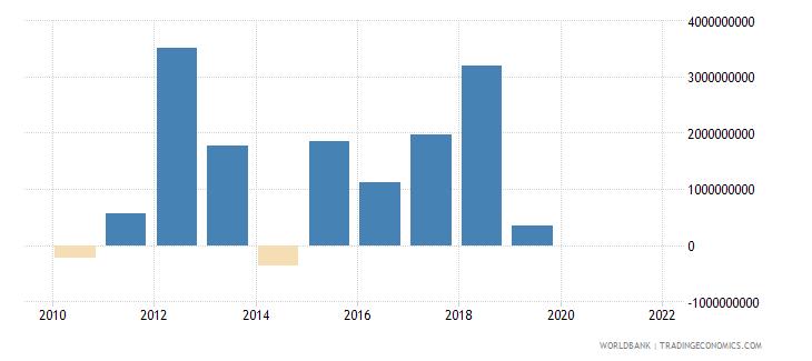 lebanon ppg bonds nfl us dollar wb data