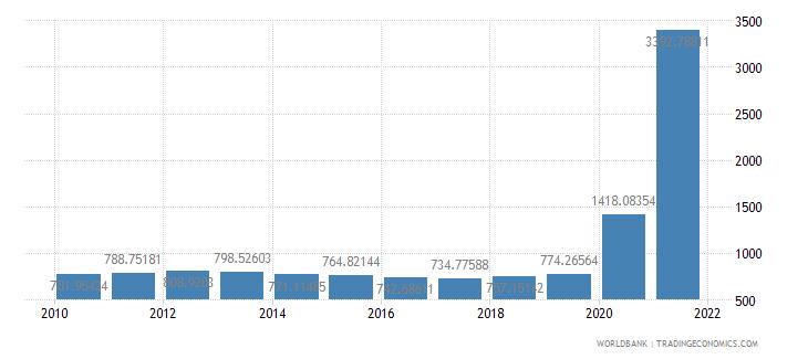 lebanon ppp conversion factor gdp lcu per international dollar wb data
