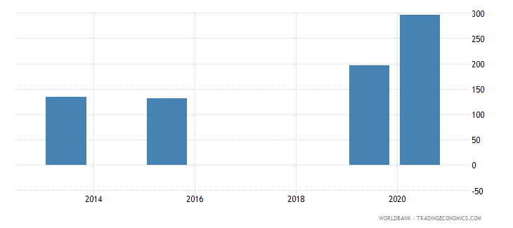 lebanon present value of external debt percent of exports of goods services and income wb data