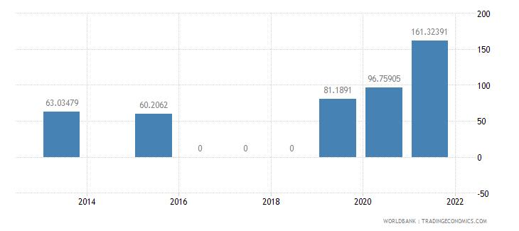 lebanon present value of external debt percent of gni wb data