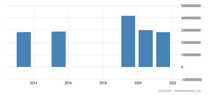 lebanon present value of external debt us dollar wb data