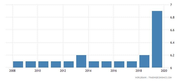 lebanon profit tax percent of commercial profits wb data
