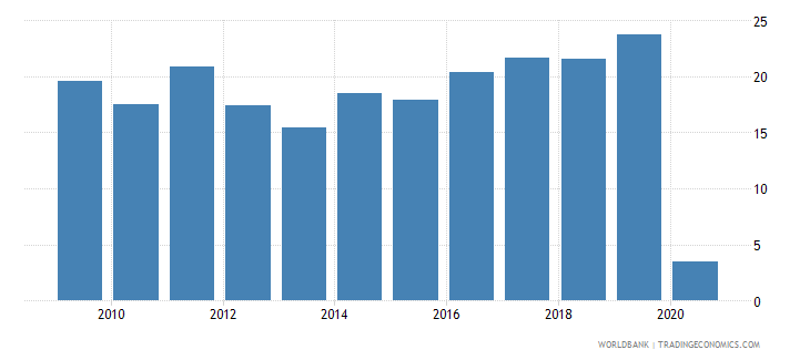lebanon public and publicly guaranteed debt service percent of exports excluding workers remittances wb data