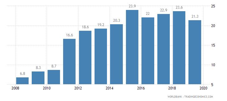 lebanon public credit registry coverage percent of adults wb data