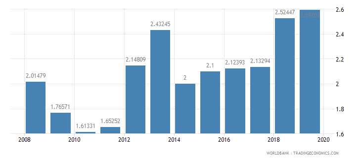 lebanon public spending on education total percent of gdp wb data