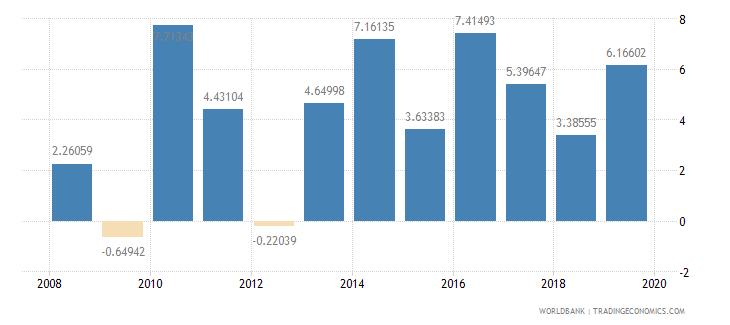 lebanon real interest rate percent wb data
