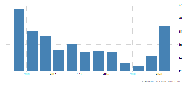 lebanon remittance inflows to gdp percent wb data
