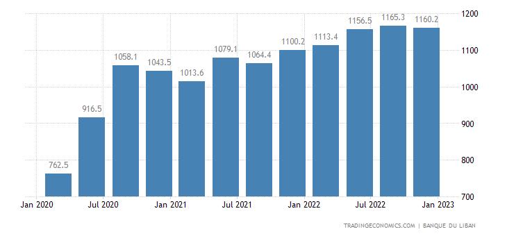 Lebanon Remittances
