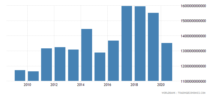 lebanon revenue excluding grants current lcu wb data