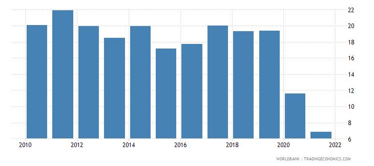 lebanon revenue excluding grants percent of gdp wb data