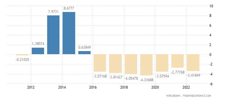 lebanon rural population growth annual percent wb data