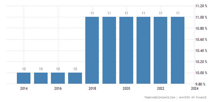 Lebanon Sales Tax Rate - VAT