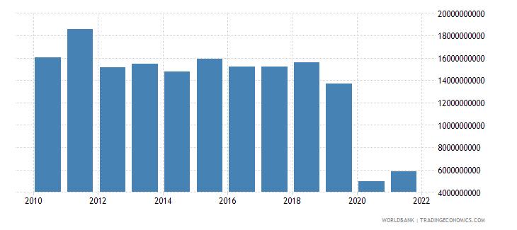 lebanon service exports bop us dollar wb data