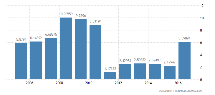 lebanon services etc  value added annual percent growth wb data