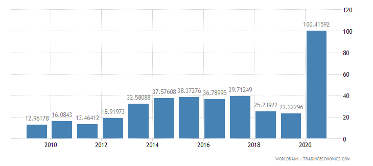 lebanon short term debt percent of exports of goods services and income wb data