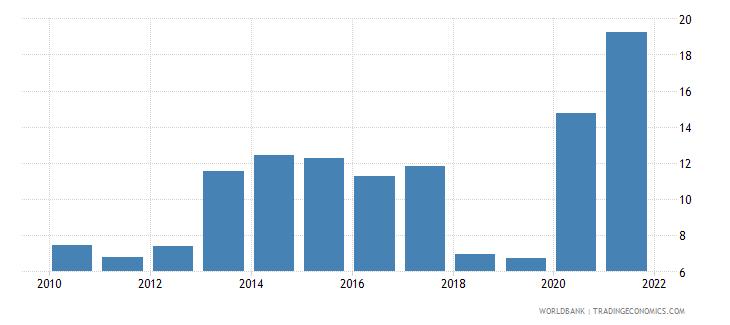 lebanon short term debt percent of total external debt wb data