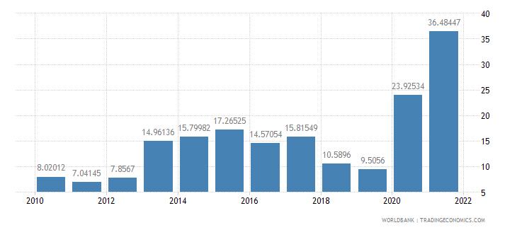 lebanon short term debt percent of total reserves wb data