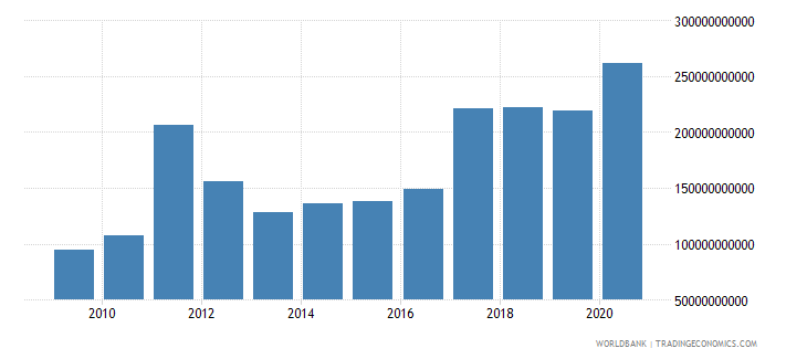 lebanon social contributions current lcu wb data