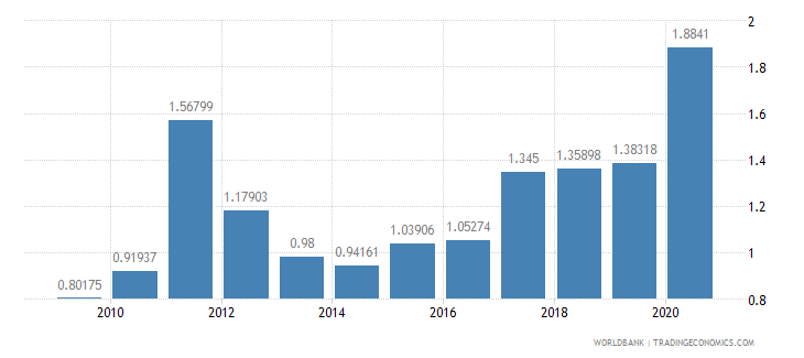 lebanon social contributions percent of revenue wb data