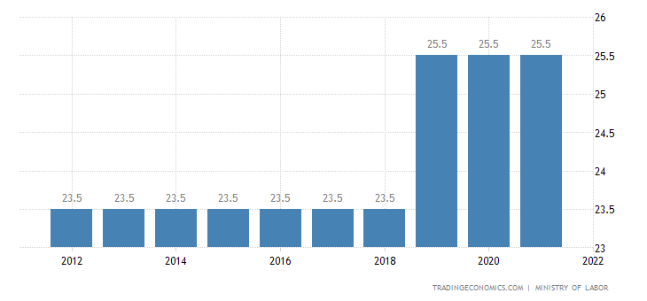 Lebanon Social Security Rate