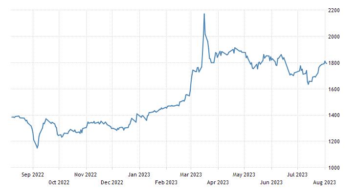 Lebanon Stock Market BLOM