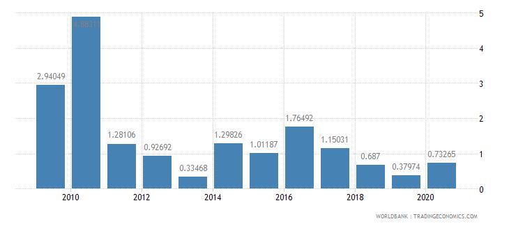 lebanon stocks traded total value percent of gdp wb data