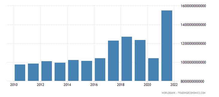 lebanon tax revenue current lcu wb data