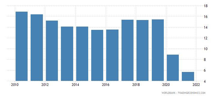 lebanon tax revenue percent of gdp wb data