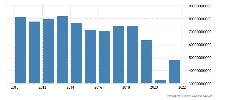 lebanon taxes on international trade current lcu wb data