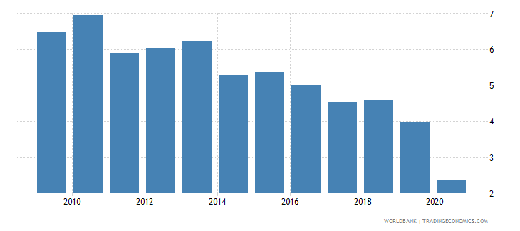 lebanon taxes on international trade percent of revenue wb data