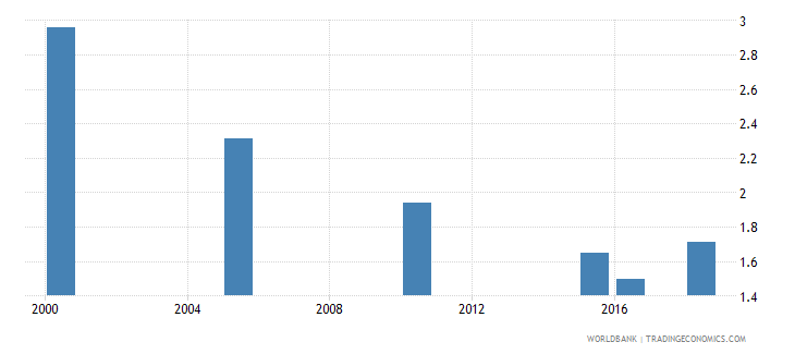 lebanon total alcohol consumption per capita liters of pure alcohol projected estimates 15 years of age wb data