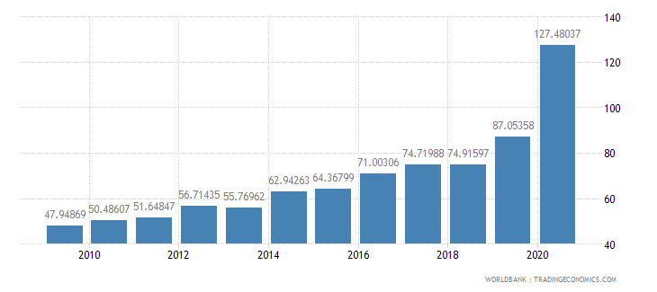 lebanon total debt service percent of exports of goods services and income wb data