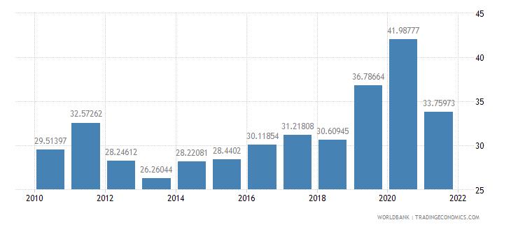 lebanon total debt service percent of gni wb data