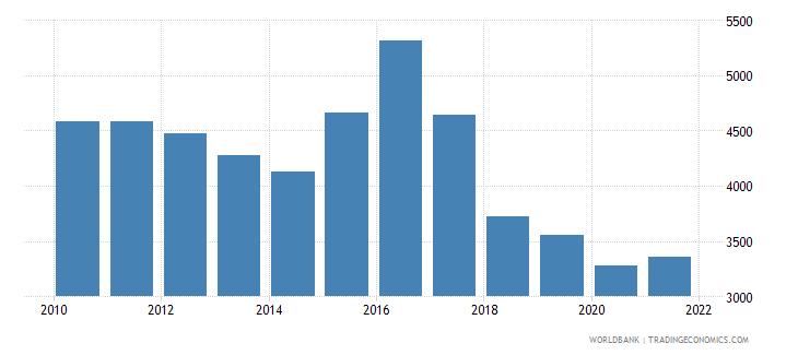 lebanon total fisheries production metric tons wb data