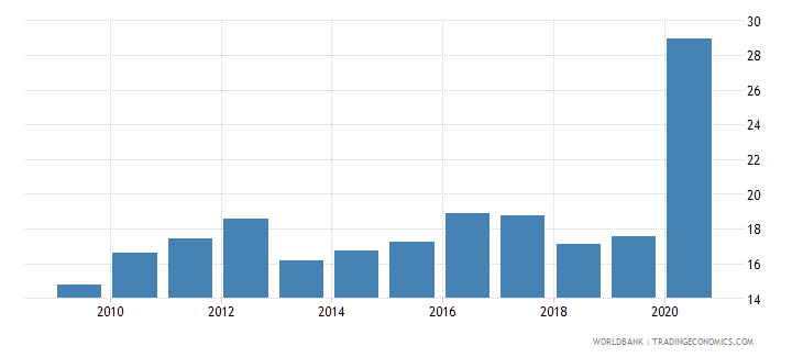 lebanon total reserves in months of imports wb data