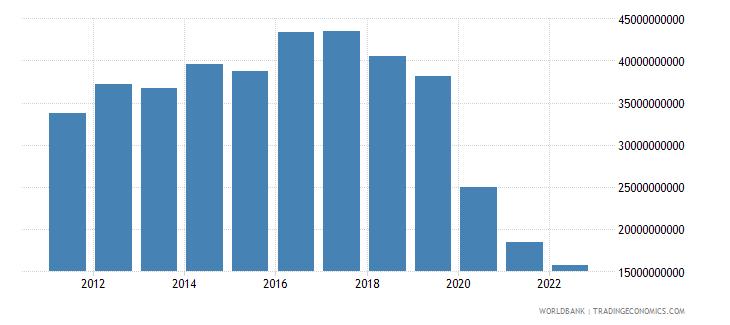 lebanon total reserves minus gold us dollar wb data