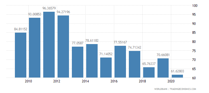 lebanon total reserves percent of total external debt wb data