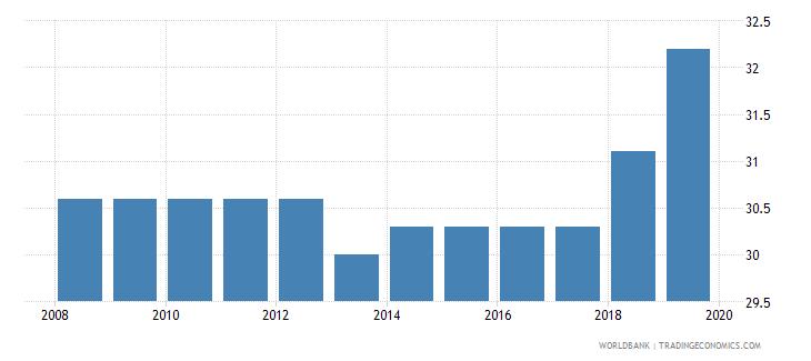 lebanon total tax rate percent of profit wb data