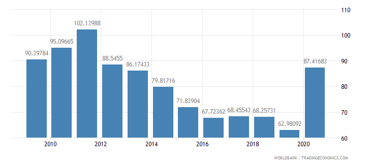 lebanon trade percent of gdp wb data