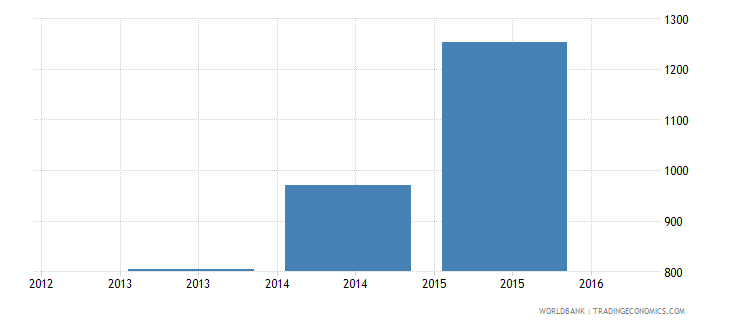 lebanon trademark applications resident by count wb data