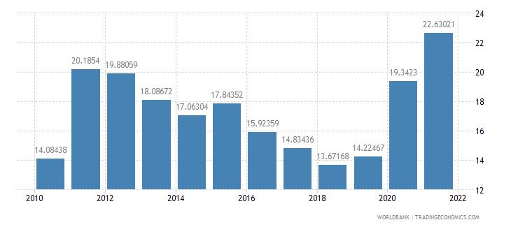 lebanon transport services percent of service imports bop wb data