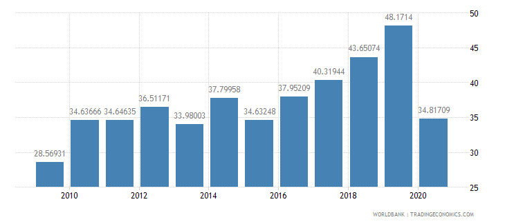 lebanon travel services percent of service imports bop wb data