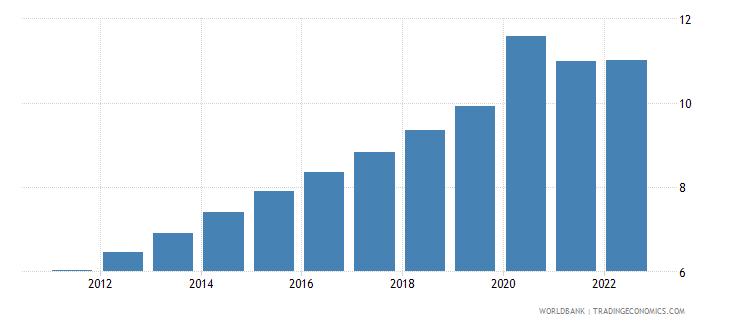 lebanon unemployment male percent of male labor force modeled ilo estimate wb data