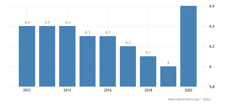 Lebanon Unemployment Rate