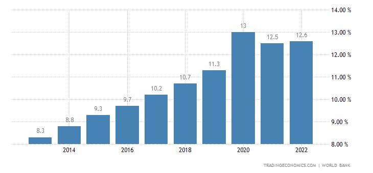 Lebanon Unemployment Rate
