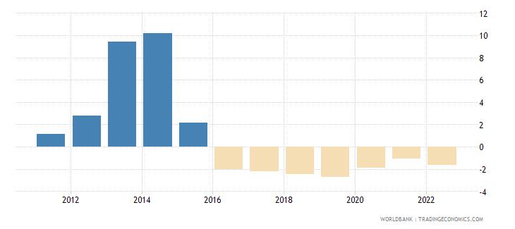 lebanon urban population growth annual percent wb data